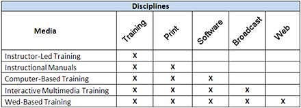 Figure 1 Areas of expertise required for designing different training media